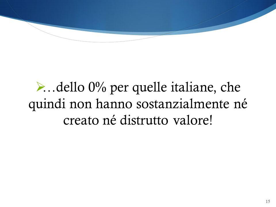 …dello 0% per quelle italiane, che quindi non hanno sostanzialmente né creato né distrutto valore!