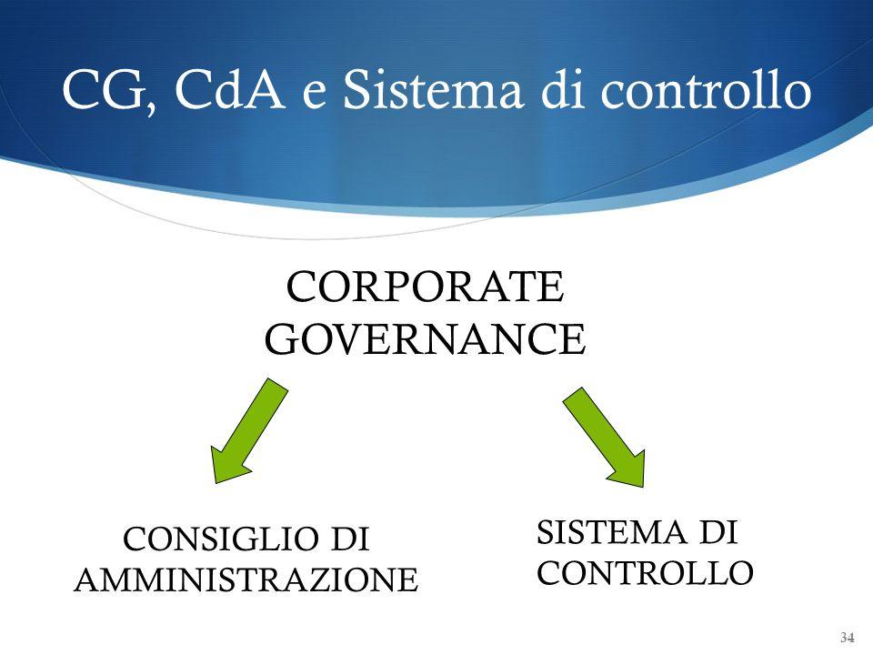 CG, CdA e Sistema di controllo