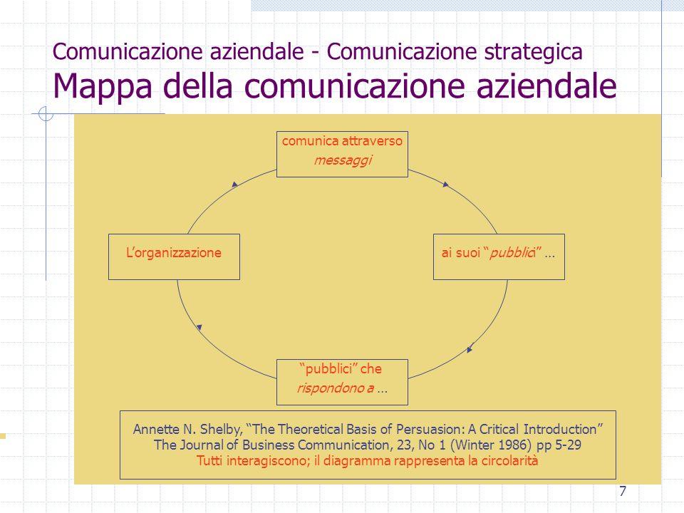 Comunicazione aziendale - Comunicazione strategica Mappa della comunicazione aziendale