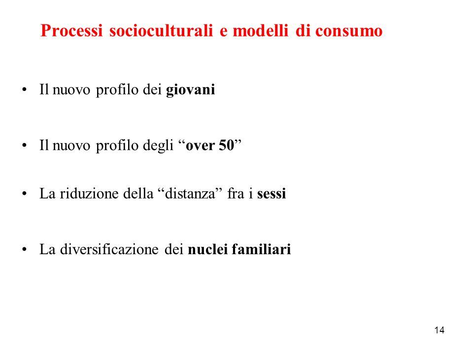 Processi socioculturali e modelli di consumo