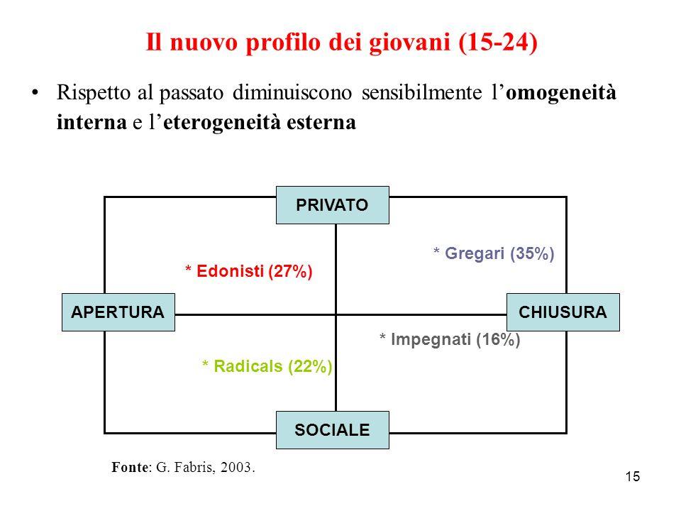 Il nuovo profilo dei giovani (15-24)