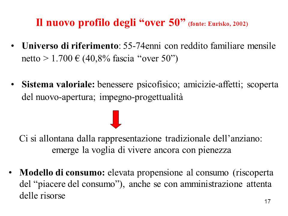 Il nuovo profilo degli over 50 (fonte: Eurisko, 2002)