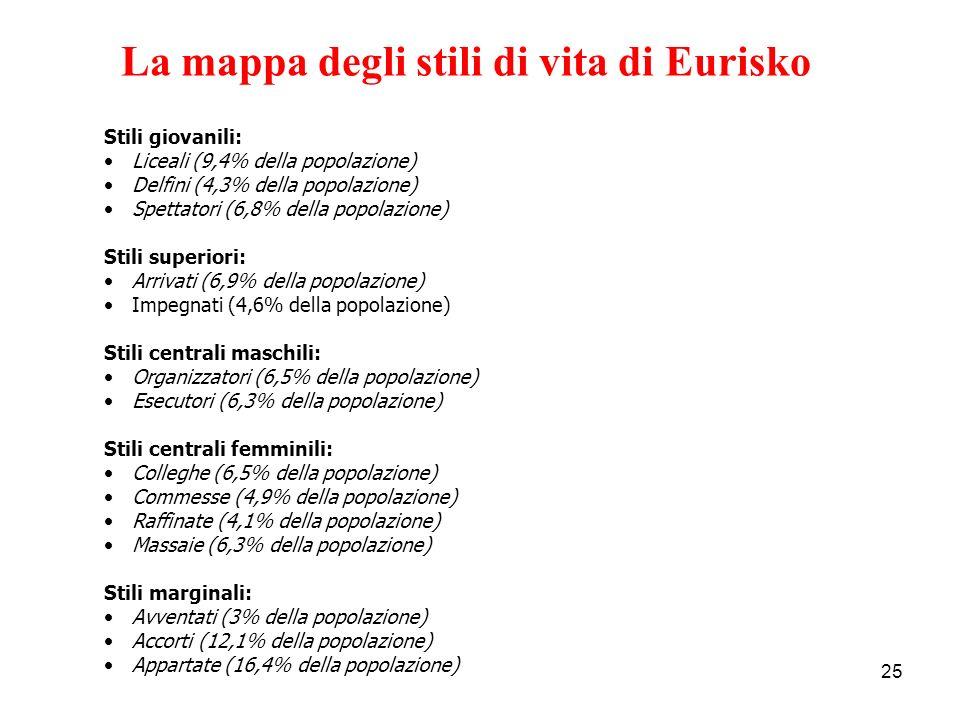 La mappa degli stili di vita di Eurisko