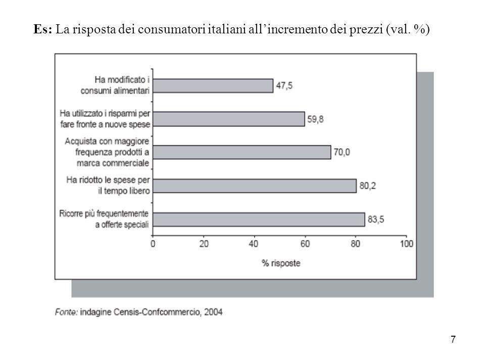Es: La risposta dei consumatori italiani all'incremento dei prezzi (val. %)