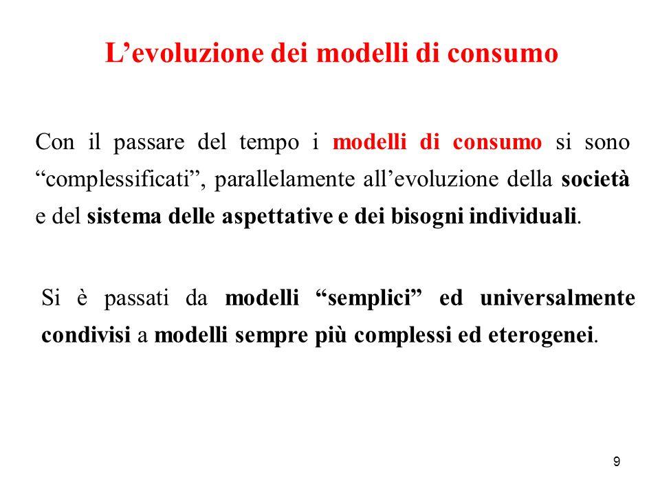 L'evoluzione dei modelli di consumo