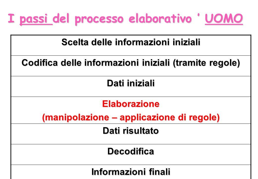 I passi del processo elaborativo ' UOMO