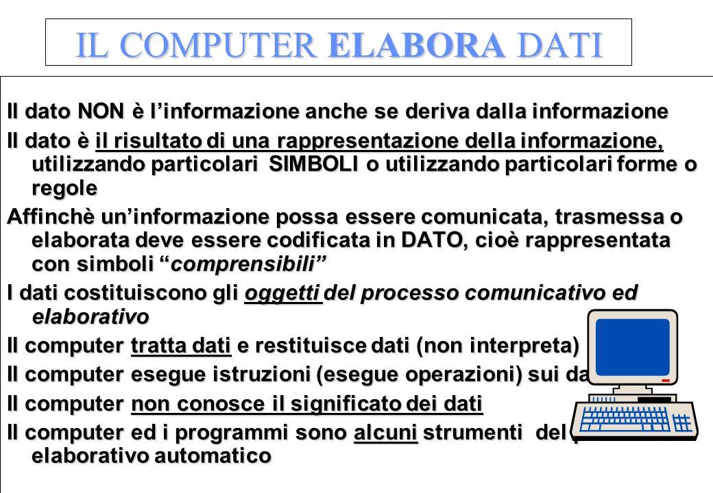 IL COMPUTER ELABORA DATI