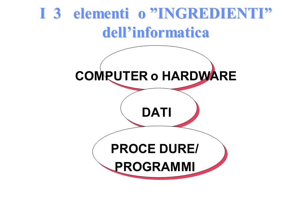 I 3 elementi o INGREDIENTI dell'informatica