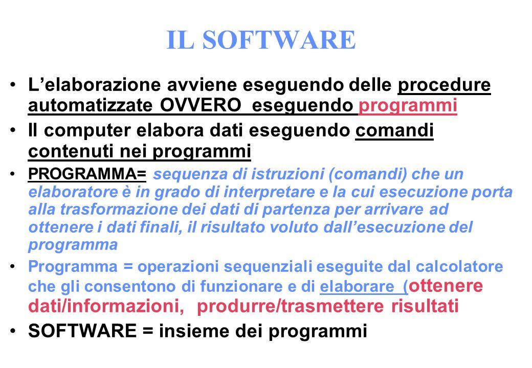 IL SOFTWARE L'elaborazione avviene eseguendo delle procedure automatizzate OVVERO eseguendo programmi.