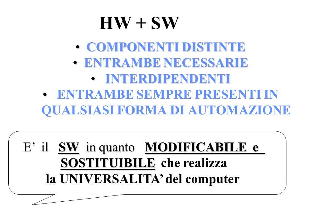 HW + SW COMPONENTI DISTINTE ENTRAMBE NECESSARIE INTERDIPENDENTI