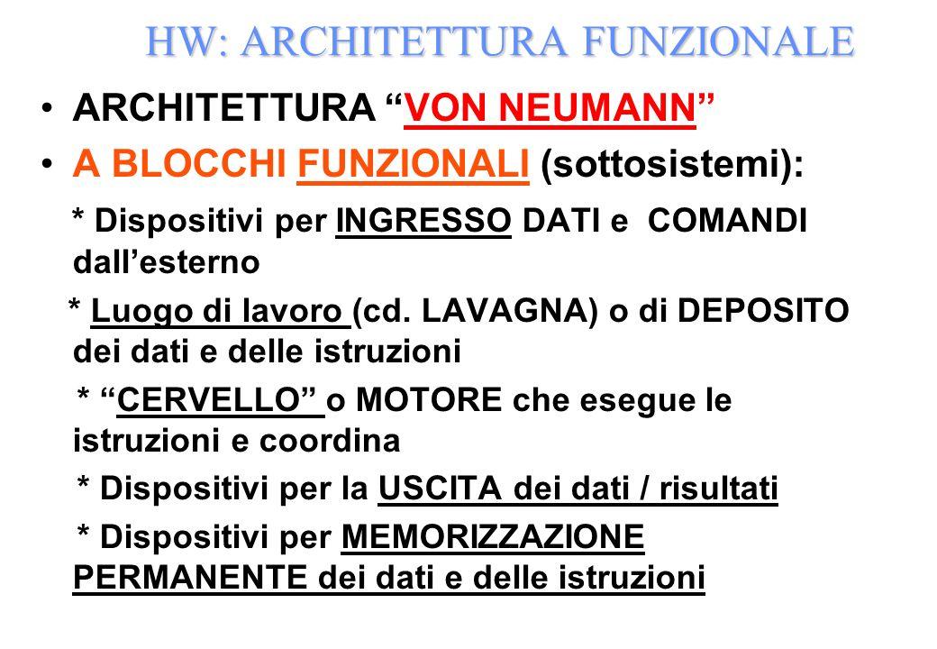 HW: ARCHITETTURA FUNZIONALE