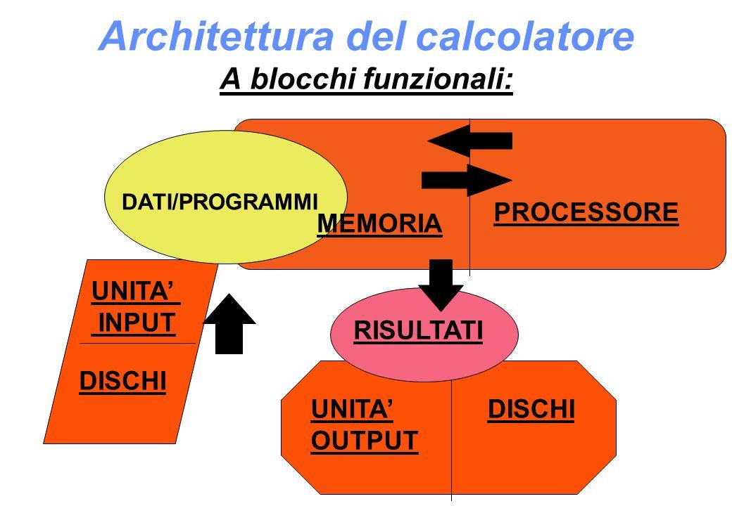 Architettura del calcolatore A blocchi funzionali: