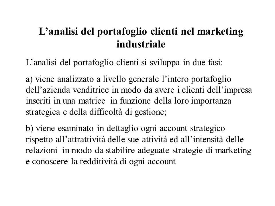 L'analisi del portafoglio clienti nel marketing industriale