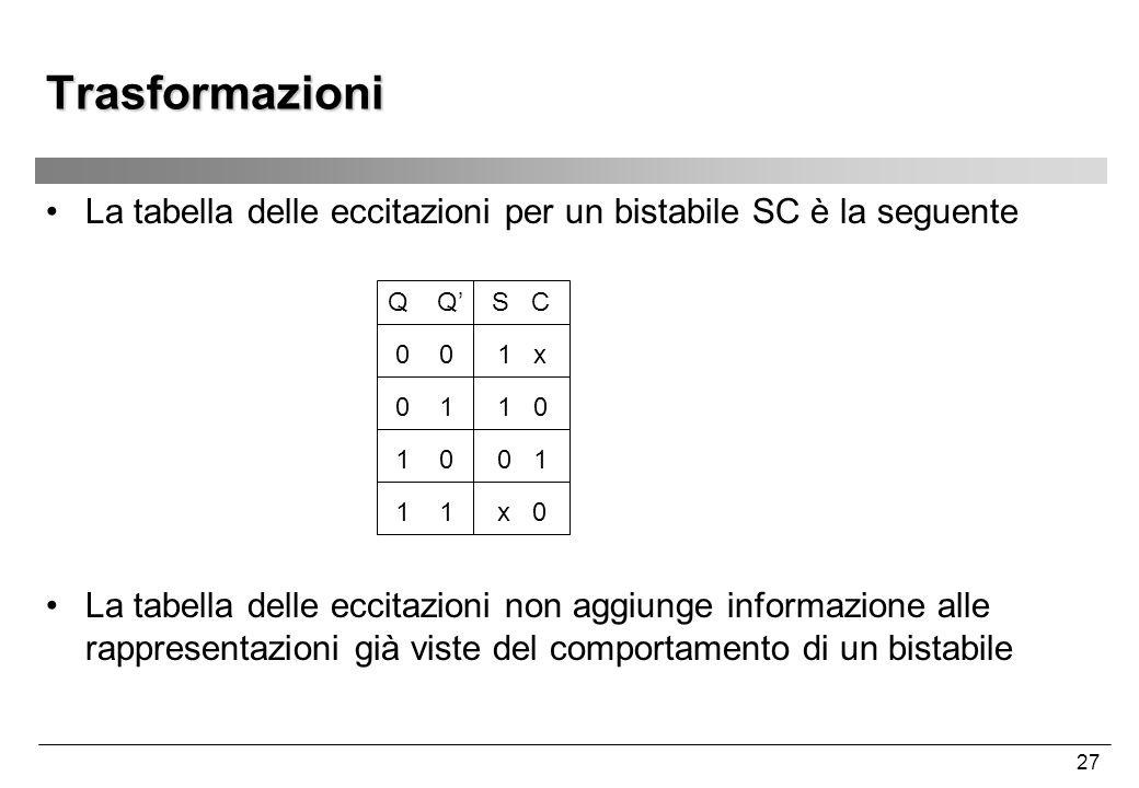 Trasformazioni La tabella delle eccitazioni per un bistabile SC è la seguente. Q Q' S C. 0 0 1 x.
