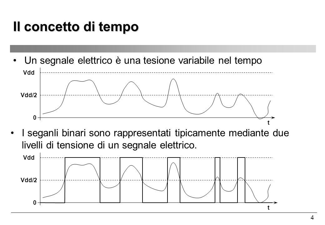 Il concetto di tempo Un segnale elettrico è una tesione variabile nel tempo. Vdd. Vdd/2. t.