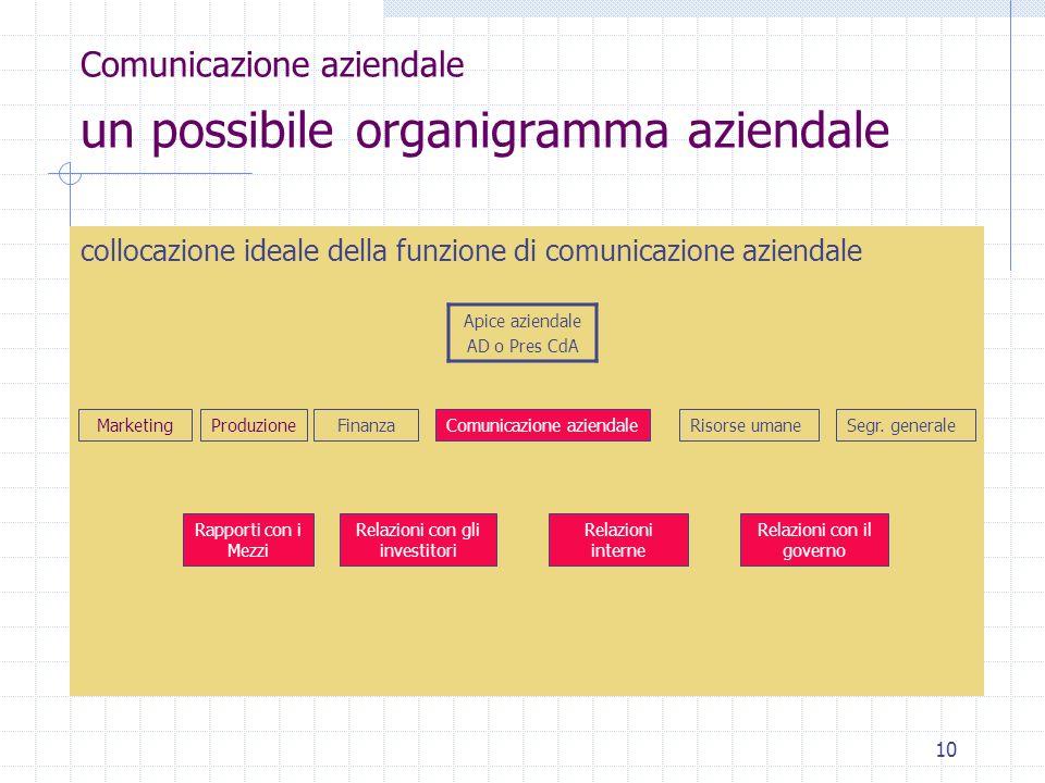 Comunicazione aziendale un possibile organigramma aziendale