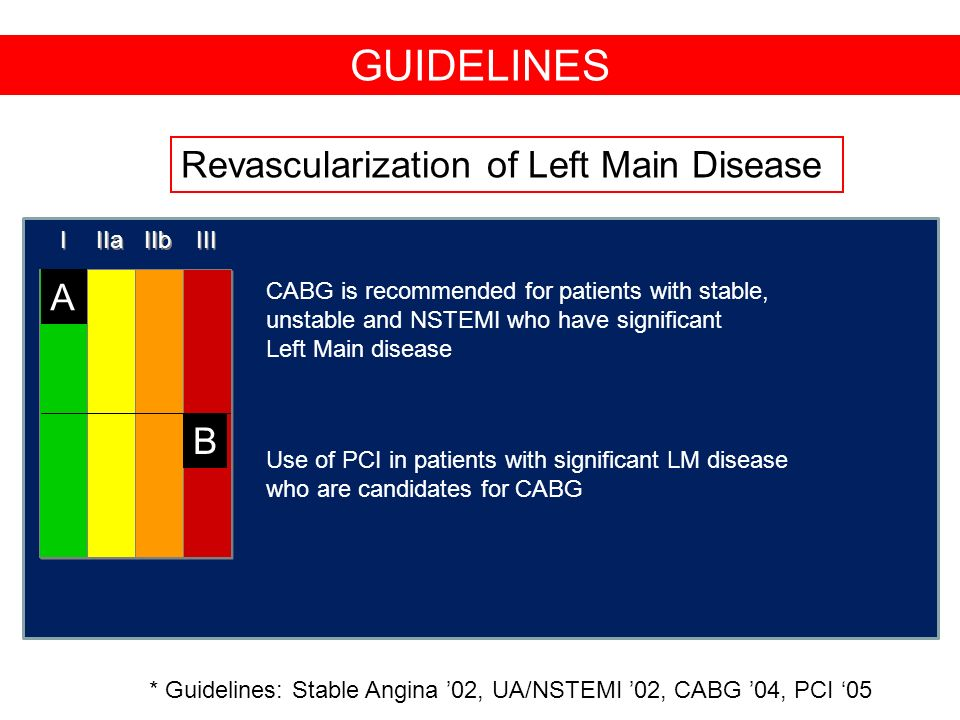 GUIDELINES Revascularization of Left Main Disease A B I IIa IIb III