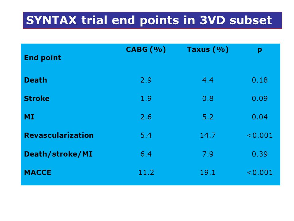 SYNTAX trial end points in 3VD subset
