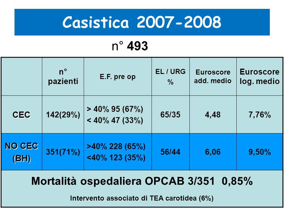Casistica 2007-2008 n° 493 Mortalità ospedaliera OPCAB 3/351 0,85% CEC