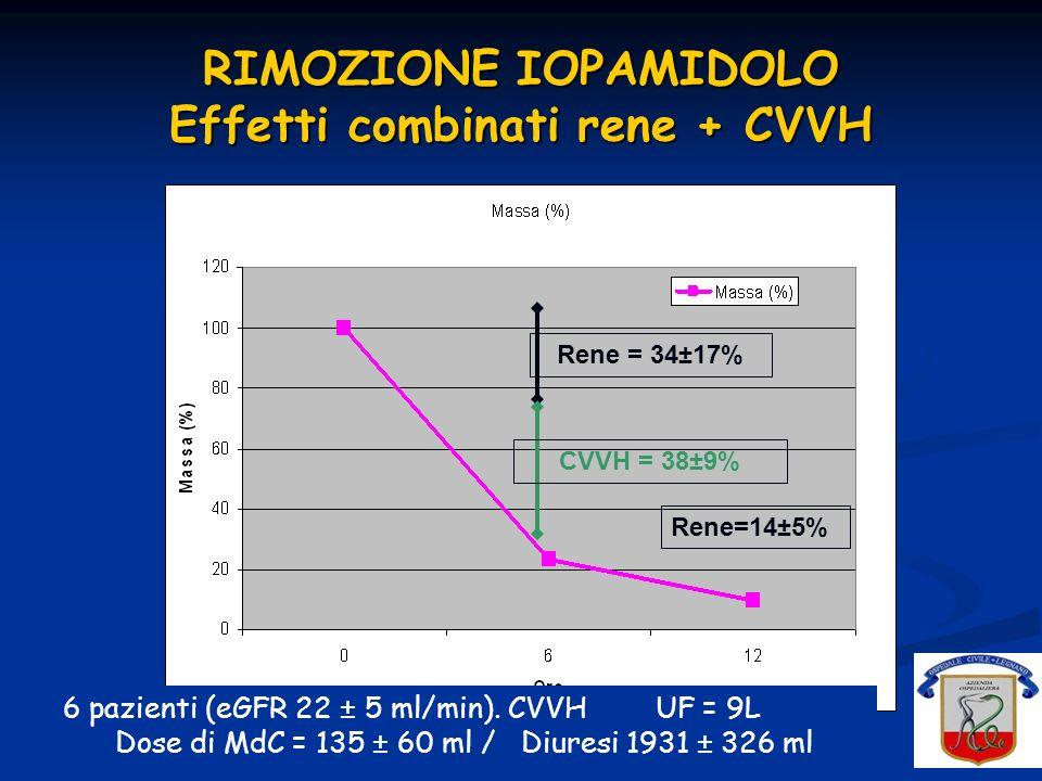 RIMOZIONE IOPAMIDOLO Effetti combinati rene + CVVH