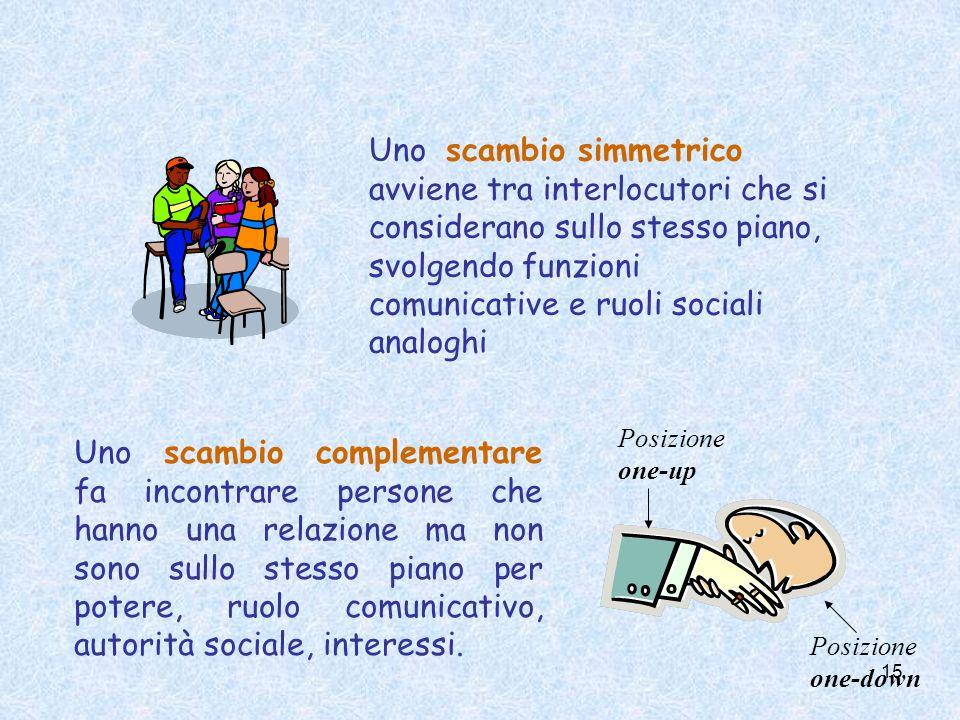 Uno scambio simmetrico avviene tra interlocutori che si considerano sullo stesso piano, svolgendo funzioni comunicative e ruoli sociali analoghi