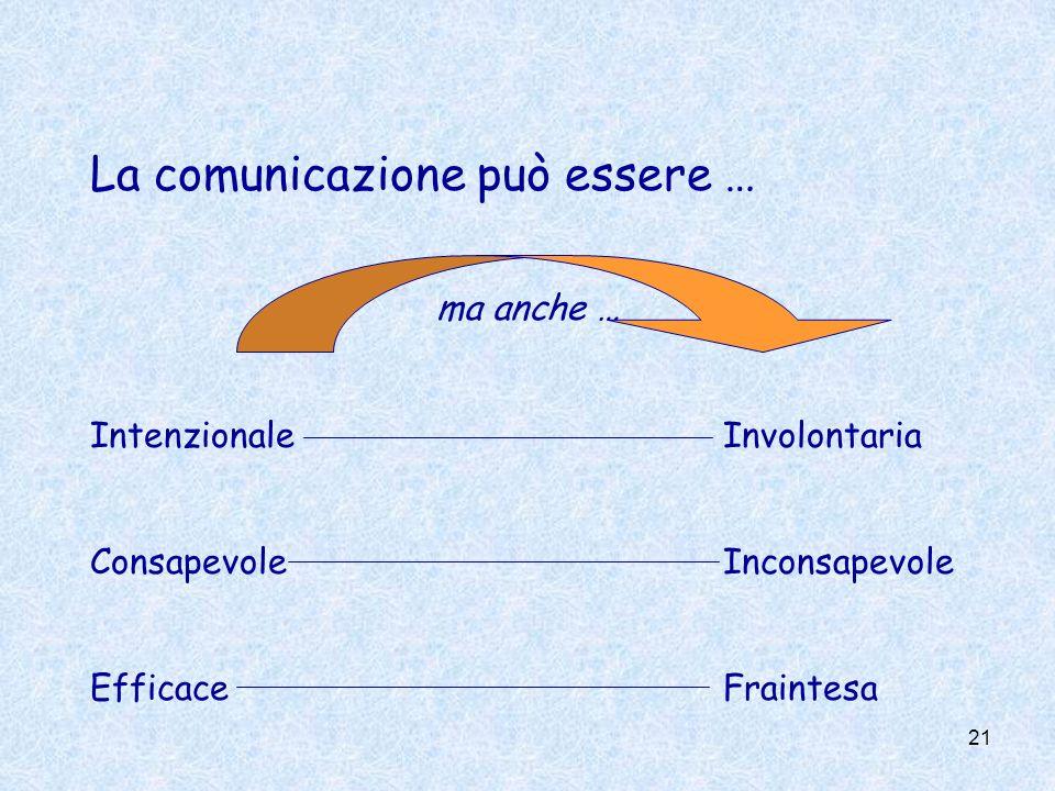 La comunicazione può essere …