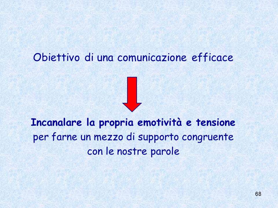 Obiettivo di una comunicazione efficace