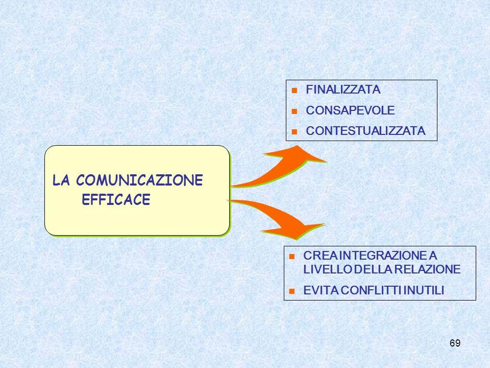 LA COMUNICAZIONE EFFICACE FINALIZZATA CONSAPEVOLE CONTESTUALIZZATA