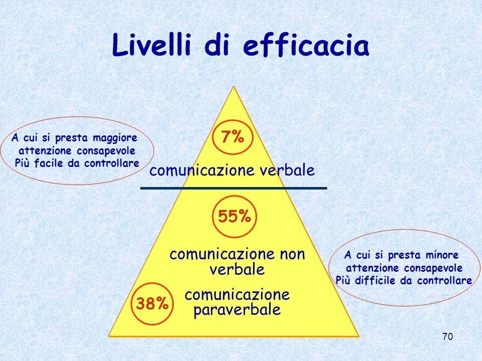 Livelli di efficacia 7% comunicazione verbale 55%
