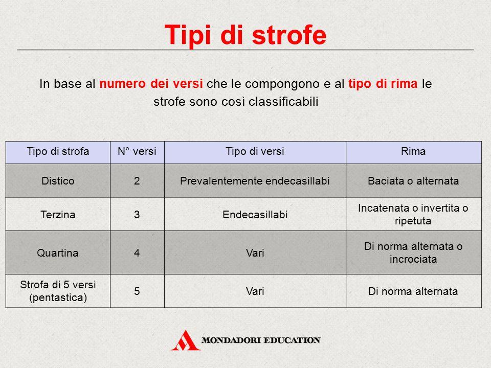 Tipi di strofe In base al numero dei versi che le compongono e al tipo di rima le strofe sono così classificabili.