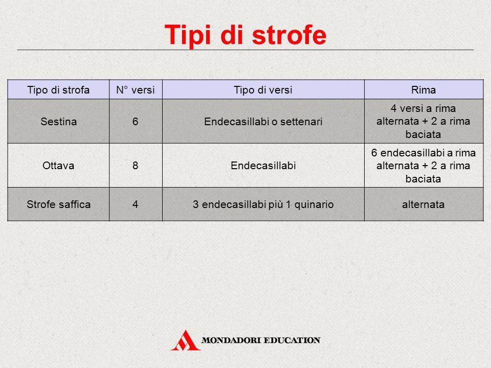 Tipi di strofe Tipo di strofa N° versi Tipo di versi Rima Sestina 6