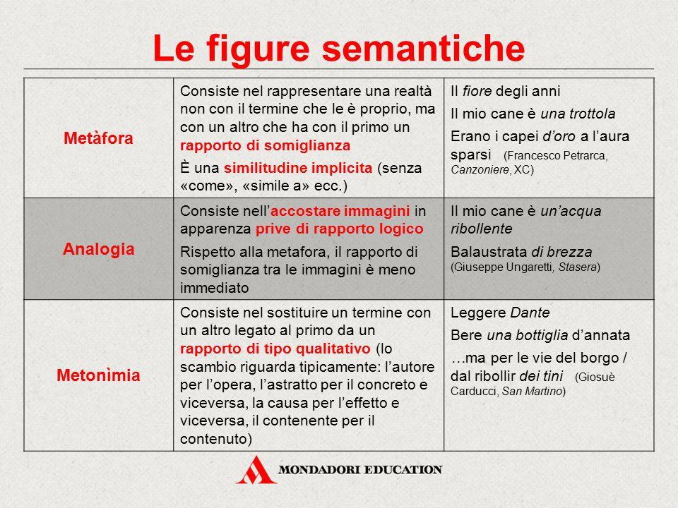 Le figure semantiche Metàfora Analogia Metonìmia
