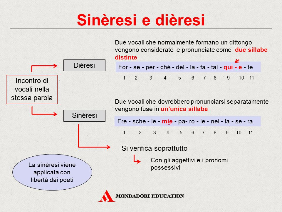 Sinèresi e dièresi Dièresi Incontro di vocali nella stessa parola