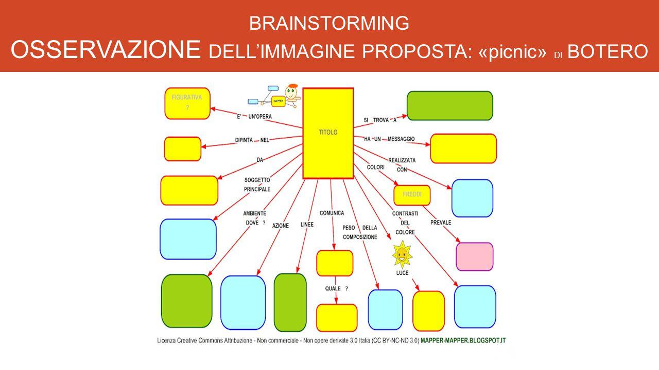 BRAINSTORMING OSSERVAZIONE DELL'IMMAGINE PROPOSTA: «picnic» DI BOTERO