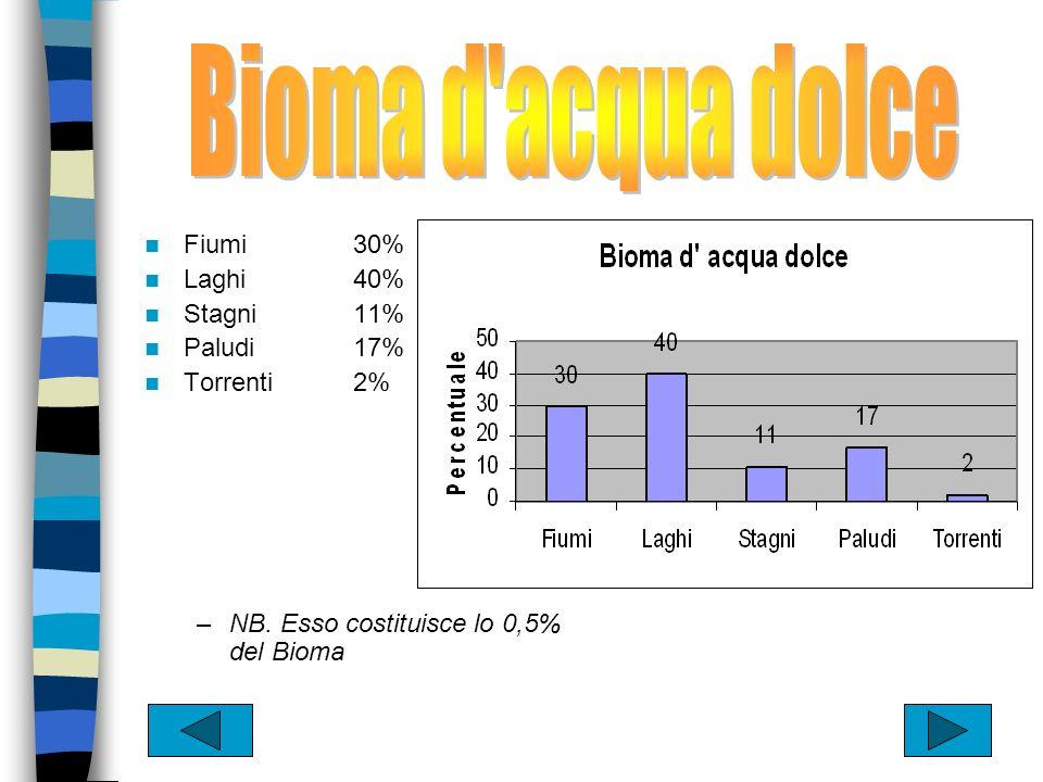 Bioma d acqua dolce Fiumi 30% Laghi 40% Stagni 11% Paludi 17%