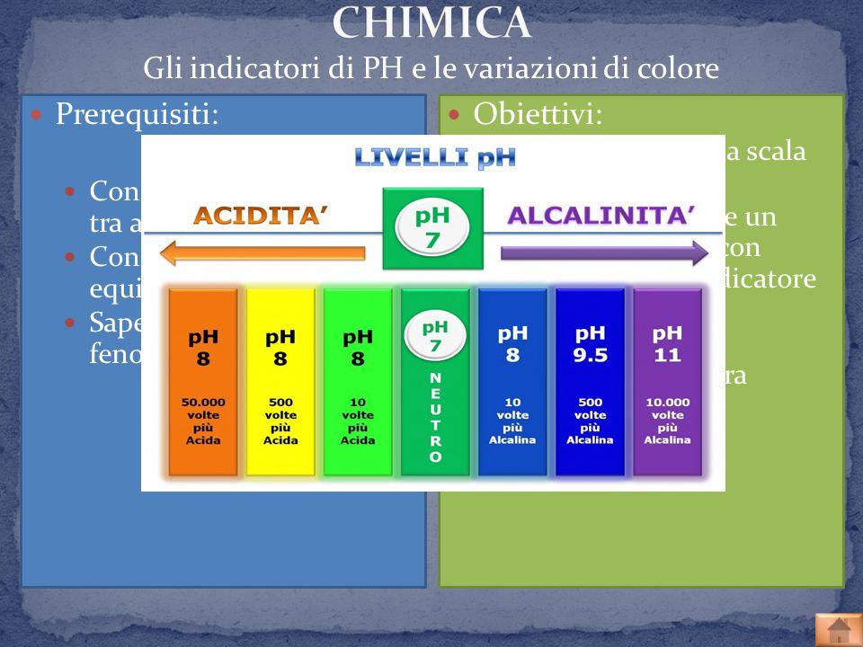 Gli indicatori di PH e le variazioni di colore