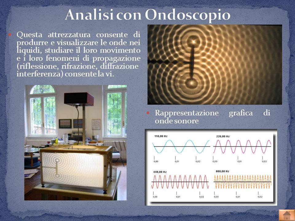 Analisi con Ondoscopio