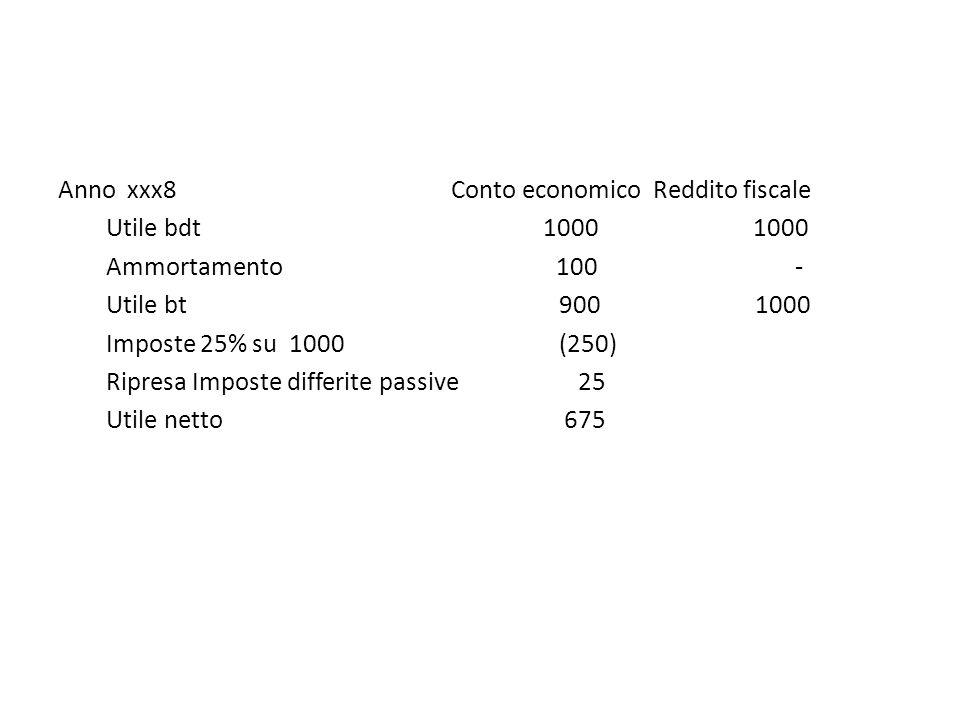 Anno xxx8 Conto economico Reddito fiscale