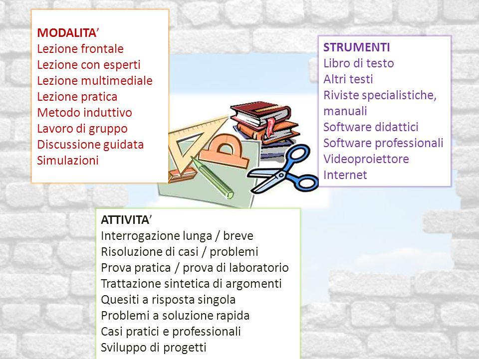 MODALITA' Lezione frontale Lezione con esperti Lezione multimediale Lezione pratica Metodo induttivo Lavoro di gruppo Discussione guidata Simulazioni