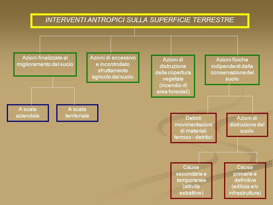 INTERVENTI ANTROPICI SULLA SUPERFICIE TERRESTRE