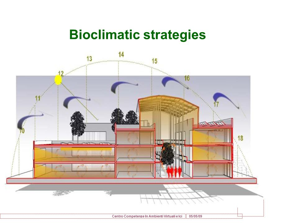 Bioclimatic strategies