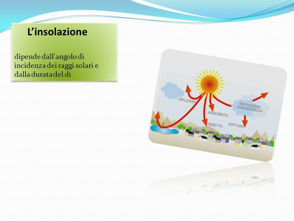 L'insolazione dipende dall angolo di incidenza dei raggi solari e dalla durata del dì