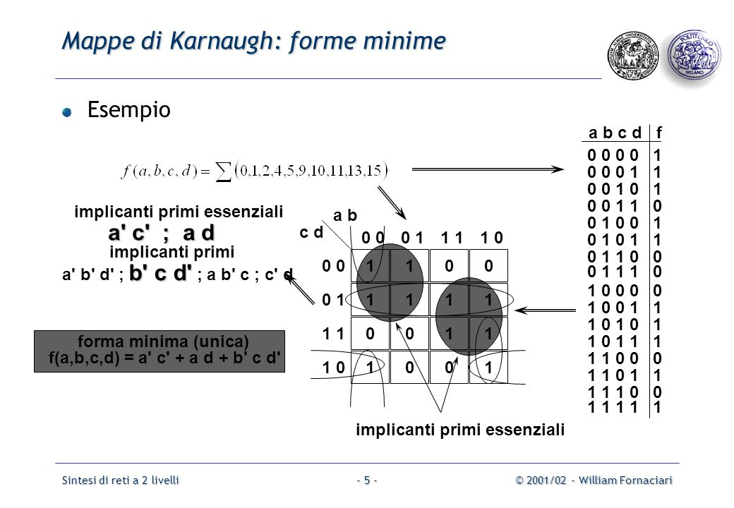 Mappe di Karnaugh: forme minime