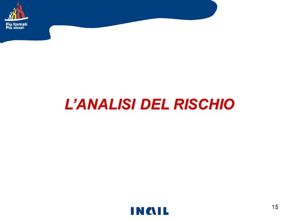 L'ANALISI DEL RISCHIO