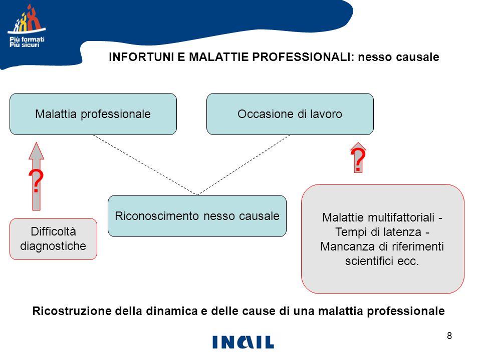 INFORTUNI E MALATTIE PROFESSIONALI: nesso causale