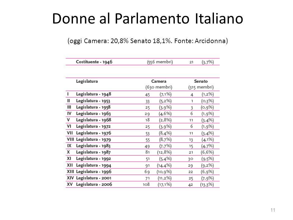 Donne al Parlamento Italiano (oggi Camera: 20,8% Senato 18,1%