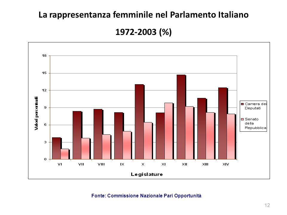 La rappresentanza femminile nel Parlamento Italiano
