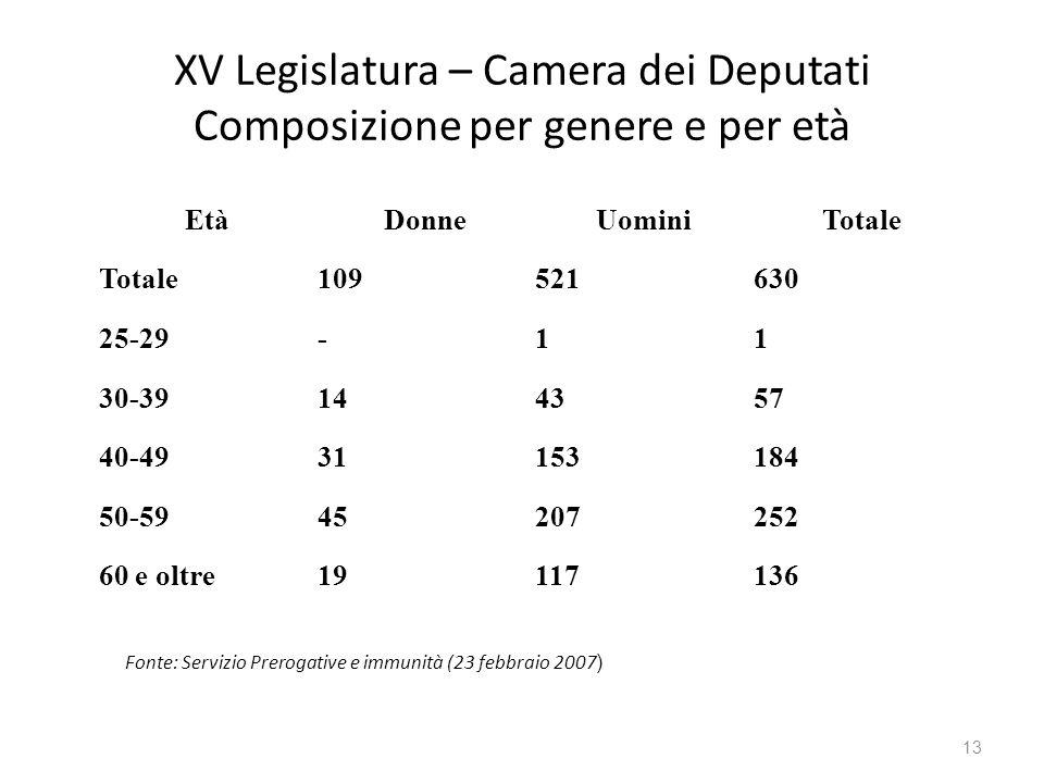 XV Legislatura – Camera dei Deputati Composizione per genere e per età