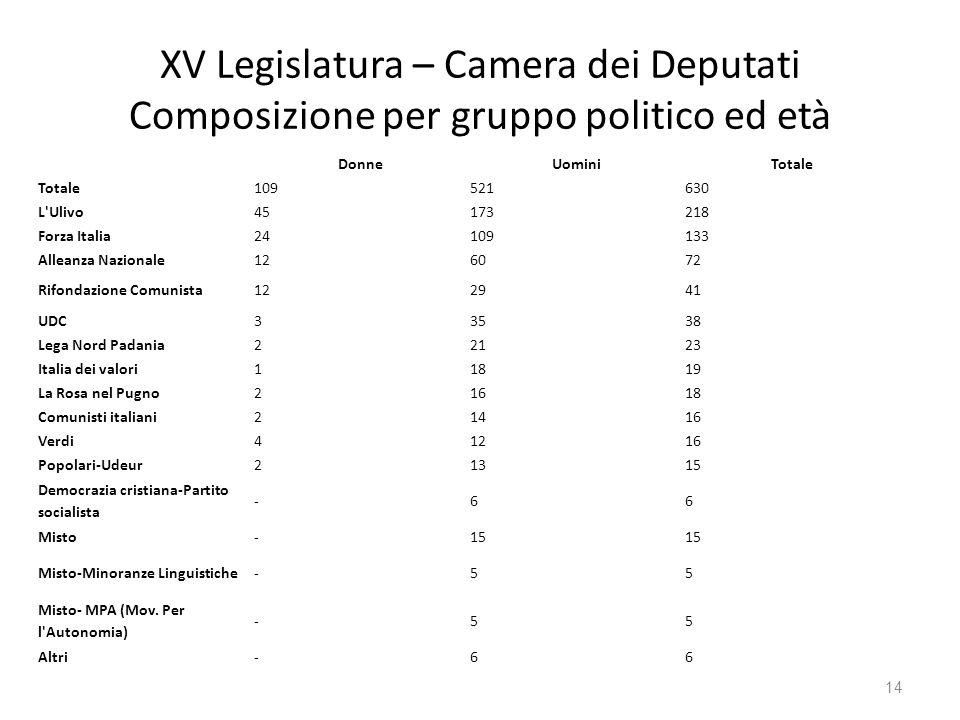 XV Legislatura – Camera dei Deputati Composizione per gruppo politico ed età