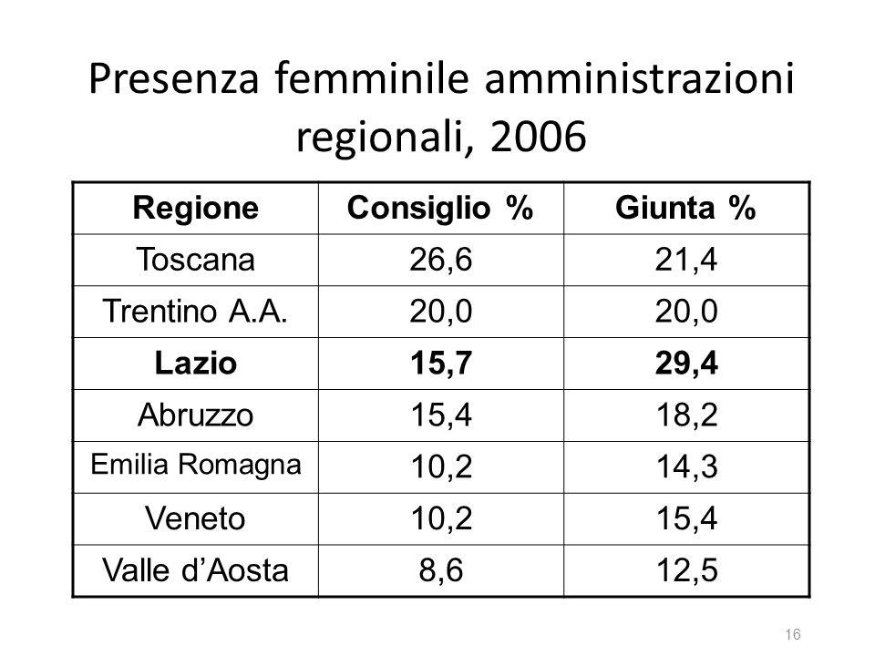 Presenza femminile amministrazioni regionali, 2006